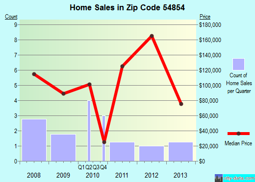 Zip code 54854 (, Wisconsin) real estate house value trends