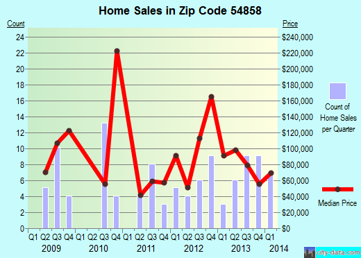 Zip code 54858 (Milltown, Wisconsin) real estate house value trends