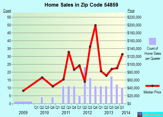 Zip code 54859 (Minong, Wisconsin) real estate house value trends