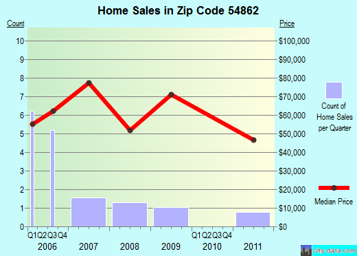 Zip code 54862 (OJIBWA, Wisconsin) real estate house value trends