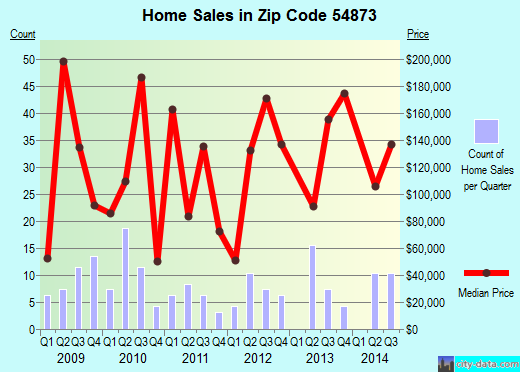 Zip code 54873 (Solon Springs, Wisconsin) real estate house value trends