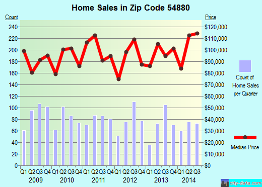 Zip code 54880 (Superior, Wisconsin) real estate house value trends