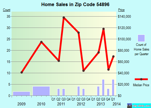 Zip code 54896 (Winter, Wisconsin) real estate house value trends
