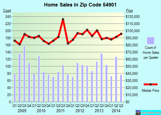 Zip code 54901 (Oshkosh, Wisconsin) real estate house value trends