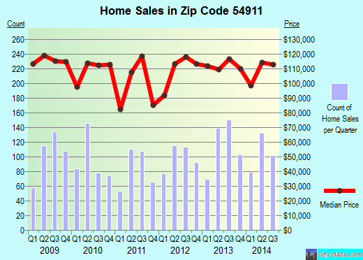 Zip code 54911 (APPLETON, Wisconsin) real estate house value trends