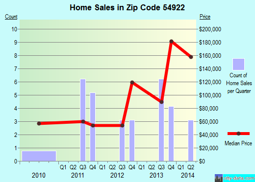 Zip code 54922 (Bear Creek, Wisconsin) real estate house value trends