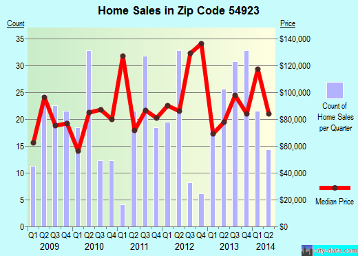Zip code 54923 (Berlin, Wisconsin) real estate house value trends