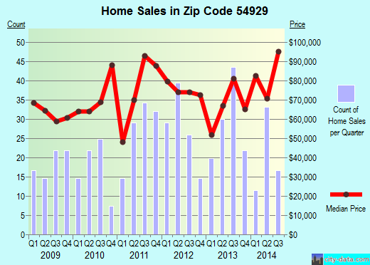 Zip code 54929 (Clintonville, Wisconsin) real estate house value trends