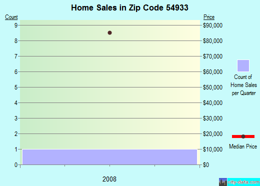 Zip code 54933 (Embarrass, Wisconsin) real estate house value trends