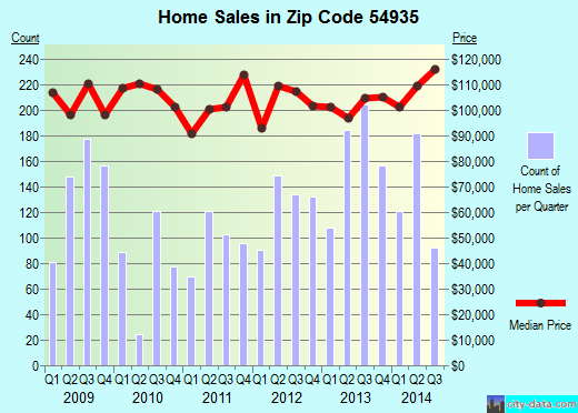 Zip code 54935 (Fond du Lac, Wisconsin) real estate house value trends