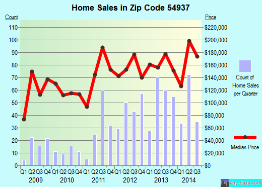 Zip code 54937 (Fond du Lac, Wisconsin) real estate house value trends