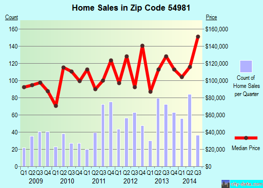 Zip code 54981 (Waupaca, Wisconsin) real estate house value trends