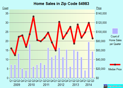 Zip code 54983 (Weyauwega, Wisconsin) real estate house value trends
