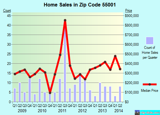 Zip code 55001 (AFTON, Minnesota) real estate house value trends