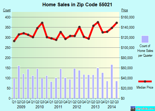 Zip code 55021 (Faribault, Minnesota) real estate house value trends