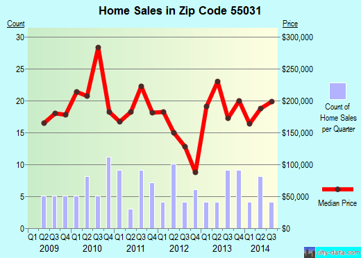 Zip code 55031 (Hampton, Minnesota) real estate house value trends