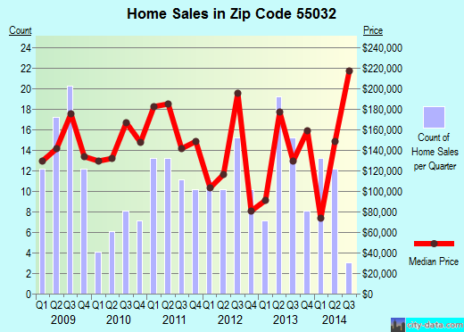 Zip code 55032 (Harris, Minnesota) real estate house value trends