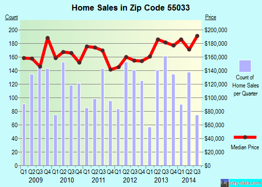 Zip code 55033 (Hastings, Minnesota) real estate house value trends