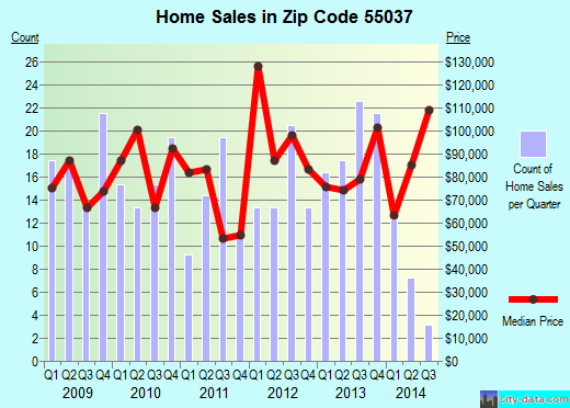 Zip code 55037 (Hinckley, Minnesota) real estate house value trends