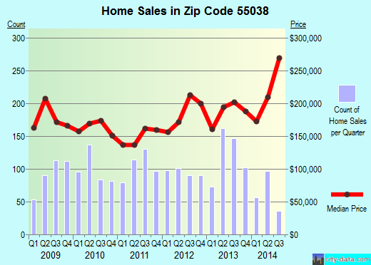Zip code 55038 (Hugo, Minnesota) real estate house value trends