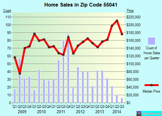 Zip code 55041 (LAKE CITY, Minnesota) real estate house value trends