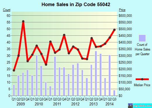 Zip code 55042 (Lake Elmo, Minnesota) real estate house value trends