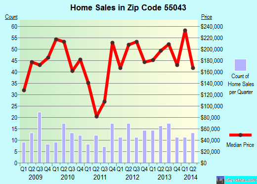 Zip code 55043 (Lakeland, Minnesota) real estate house value trends