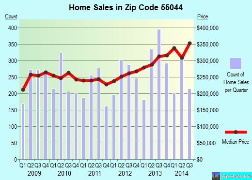 Zip code 55044 (Lakeville, Minnesota) real estate house value trends