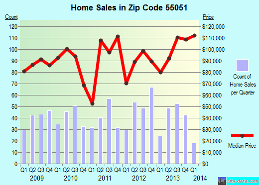 Zip code 55051 (Mora, Minnesota) real estate house value trends