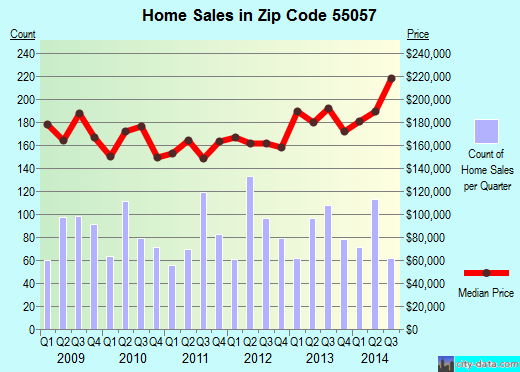 Zip code 55057 (Northfield, Minnesota) real estate house value trends