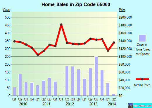 Zip code 55060 (Owatonna, Minnesota) real estate house value trends