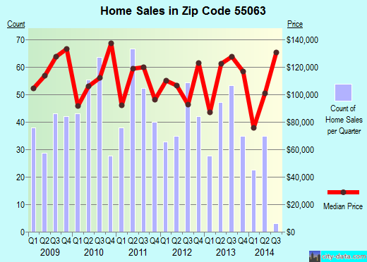 Zip code 55063 (Rock Creek, Minnesota) real estate house value trends