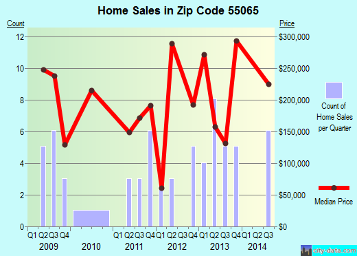 Zip code 55065 (Randolph, Minnesota) real estate house value trends