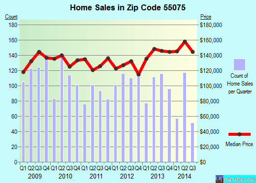 Zip code 55075 (South St. Paul, Minnesota) real estate house value trends