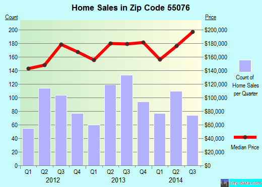 Zip code 55076 (Inver Grove Heights, Minnesota) real estate house value trends