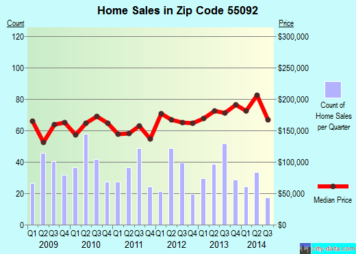 Zip code 55092 (Wyoming, Minnesota) real estate house value trends