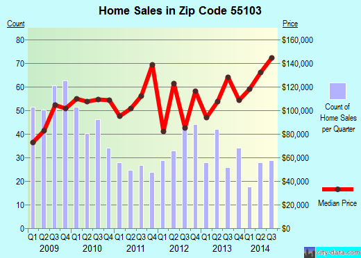 Zip code 55103 (St. Paul, Minnesota) real estate house value trends
