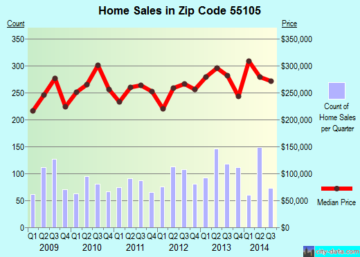Zip code 55105 (St. Paul, Minnesota) real estate house value trends