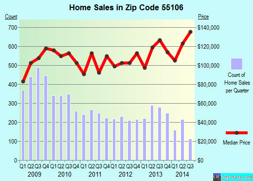 Zip code 55106 (St. Paul, Minnesota) real estate house value trends