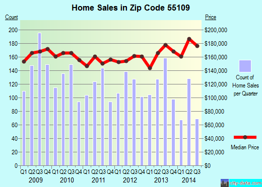 Zip code 55109 (Maplewood, Minnesota) real estate house value trends