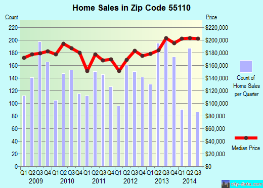 Zip code 55110 (White Bear Lake, Minnesota) real estate house value trends