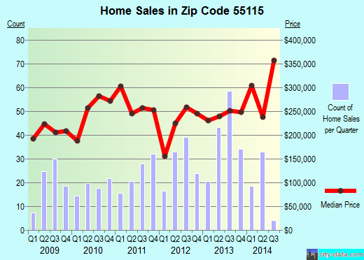 Zip code 55115 (Mahtomedi, Minnesota) real estate house value trends