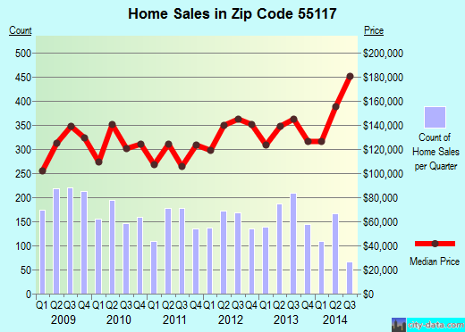 Zip code 55117 (St. Paul, Minnesota) real estate house value trends