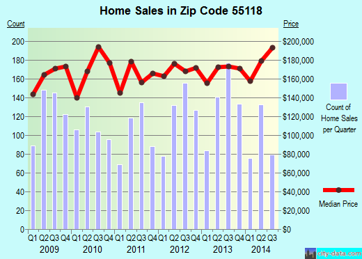 Zip code 55118 (West St. Paul, Minnesota) real estate house value trends