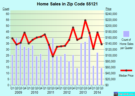 Zip code 55121 (Eagan, Minnesota) real estate house value trends