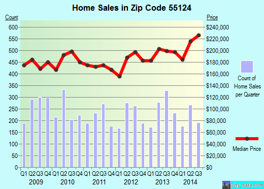 Zip code 55124 (Apple Valley, Minnesota) real estate house value trends