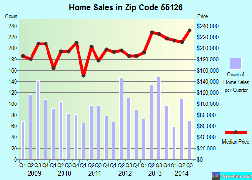 Zip code 55126 (Shoreview, Minnesota) real estate house value trends