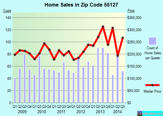 Zip code 55127 (North Oaks, Minnesota) real estate house value trends