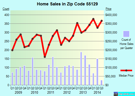 Zip code 55129 (Woodbury, Minnesota) real estate house value trends