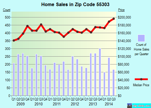 Zip code 55303 (Ramsey, Minnesota) real estate house value trends